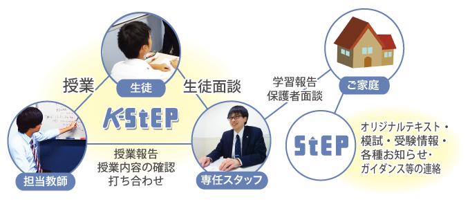 K-STEPの特長|K-STEP(個別指導)|神奈川県の塾・学習塾 ステップ ...