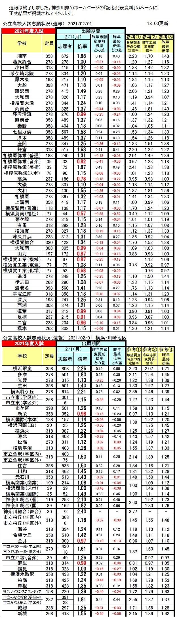 倍率 高校 神奈川 速報 県 2021