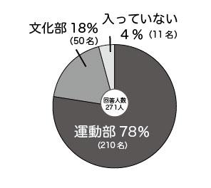 運動部78%、文化部18%、入っていない4%