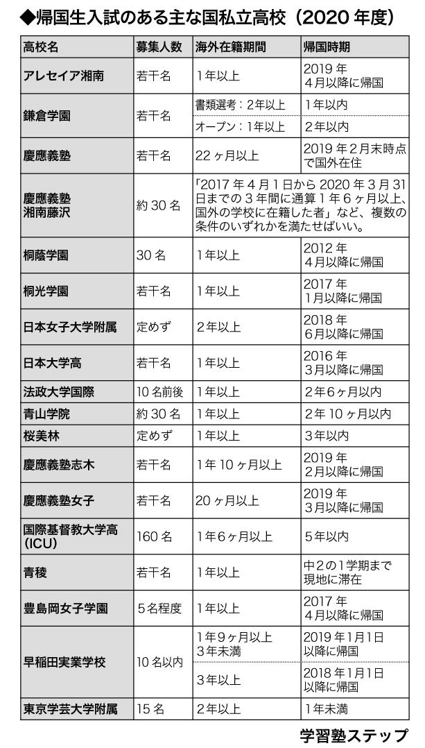 帰国生入試のある主な国私立高校一覧(2020年度入試)
