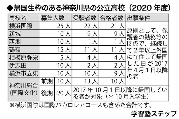 帰国生枠がある神奈川県の公立高校一覧(2020年度)